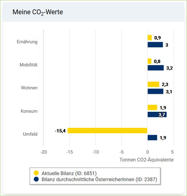 CO2-Coach